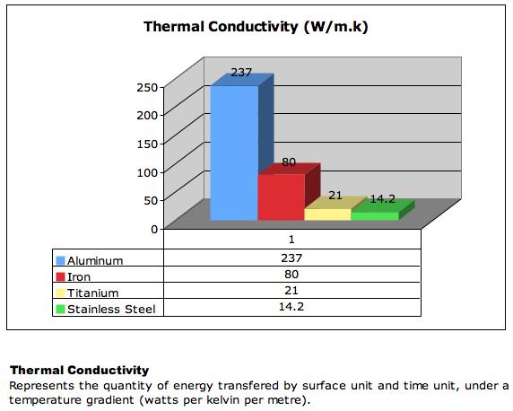 thermal-conductivity-chart